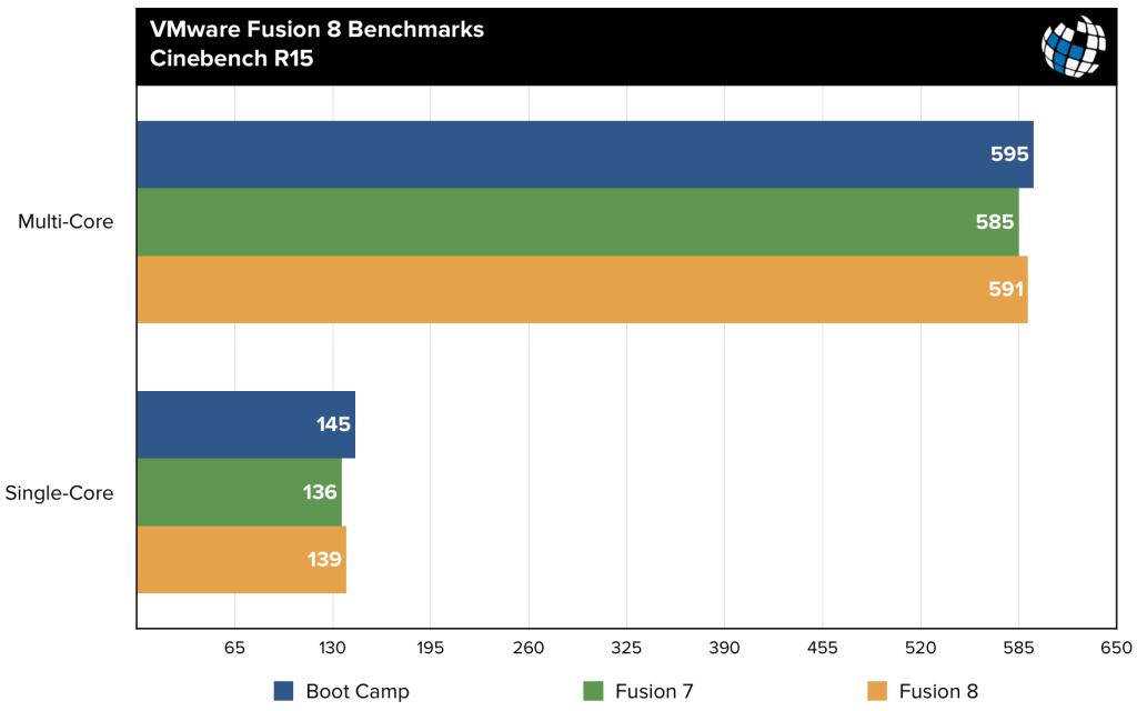 VMware Fusion 8 license key